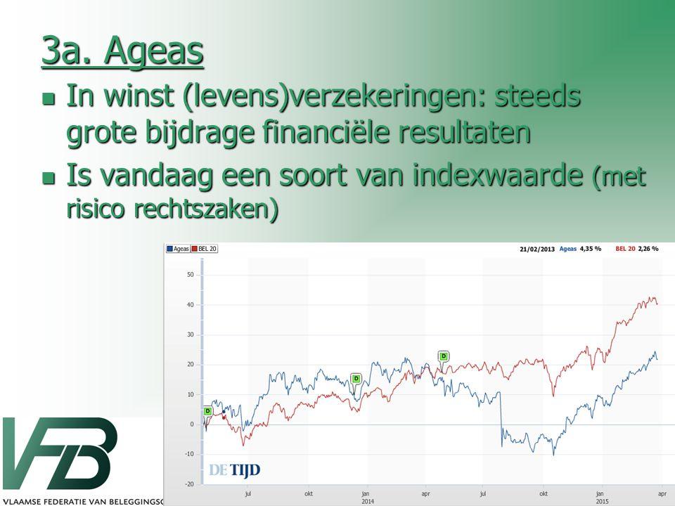 3a. Ageas In winst (levens)verzekeringen: steeds grote bijdrage financiële resultaten. Is vandaag een soort van indexwaarde (met risico rechtszaken)