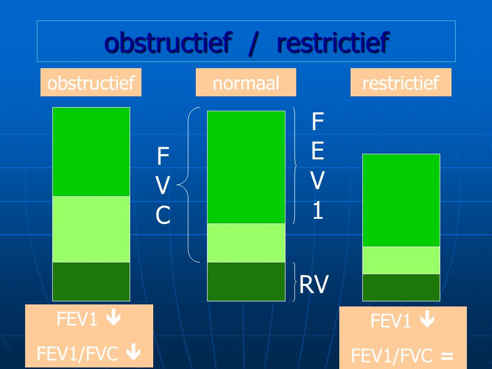 obstructief / restrictief