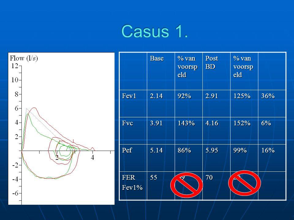 Casus 1. Base % van voorspeld Post BD Fev1 2.14 92% 2.91 125% 36% Fvc