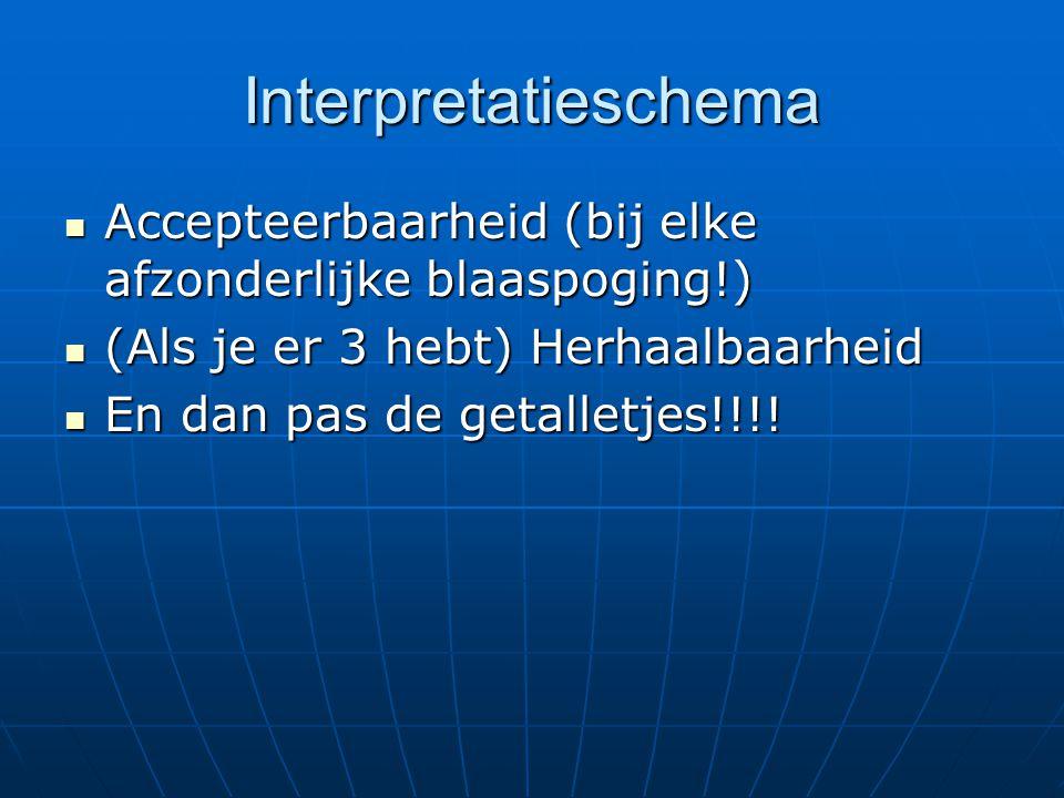 Interpretatieschema Accepteerbaarheid (bij elke afzonderlijke blaaspoging!) (Als je er 3 hebt) Herhaalbaarheid.