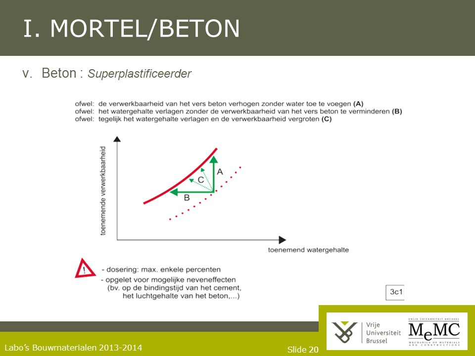 I. MORTEL/BETON Beton : Superplastificeerder