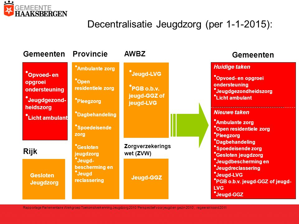 Decentralisatie Jeugdzorg (per 1-1-2015):