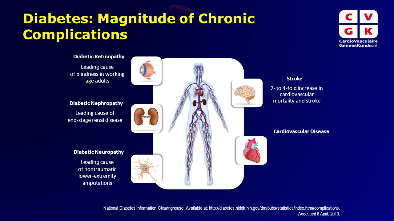 Diabetes: Magnitude of Chronic Complications