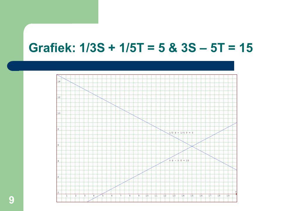 Grafiek: 1/3S + 1/5T = 5 & 3S – 5T = 15
