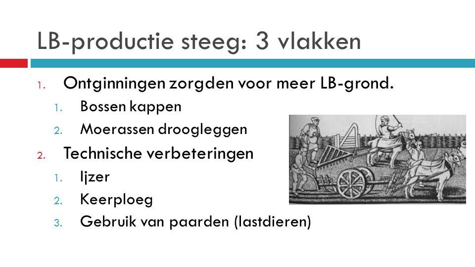 LB-productie steeg: 3 vlakken