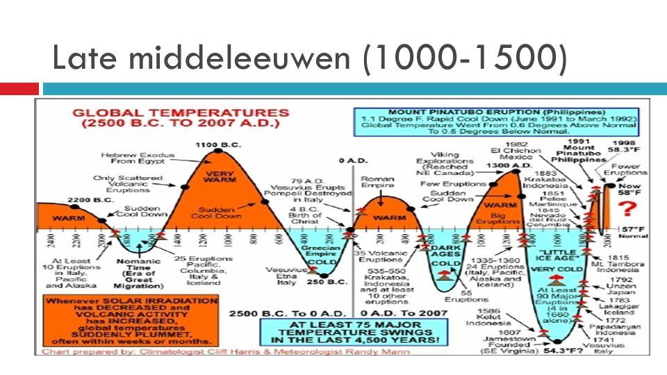 Late middeleeuwen (1000-1500)