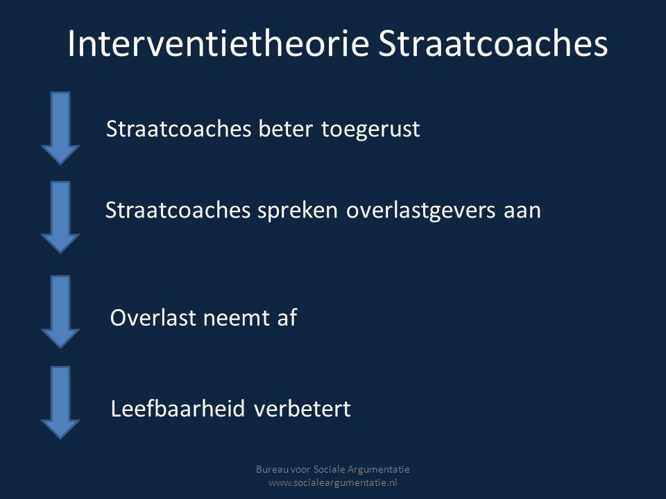 Interventietheorie Straatcoaches