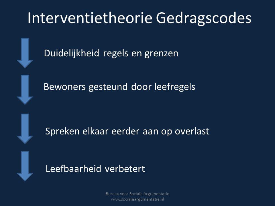 Interventietheorie Gedragscodes