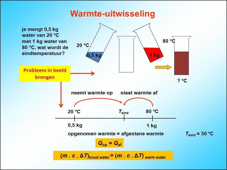 Warmte-uitwisseling Probleem in beeld brengen Qop = Qaf