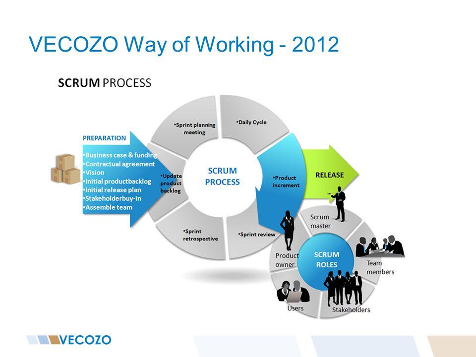 VECOZO Way of Working - 2012 2011 werkte we op een waterval methode