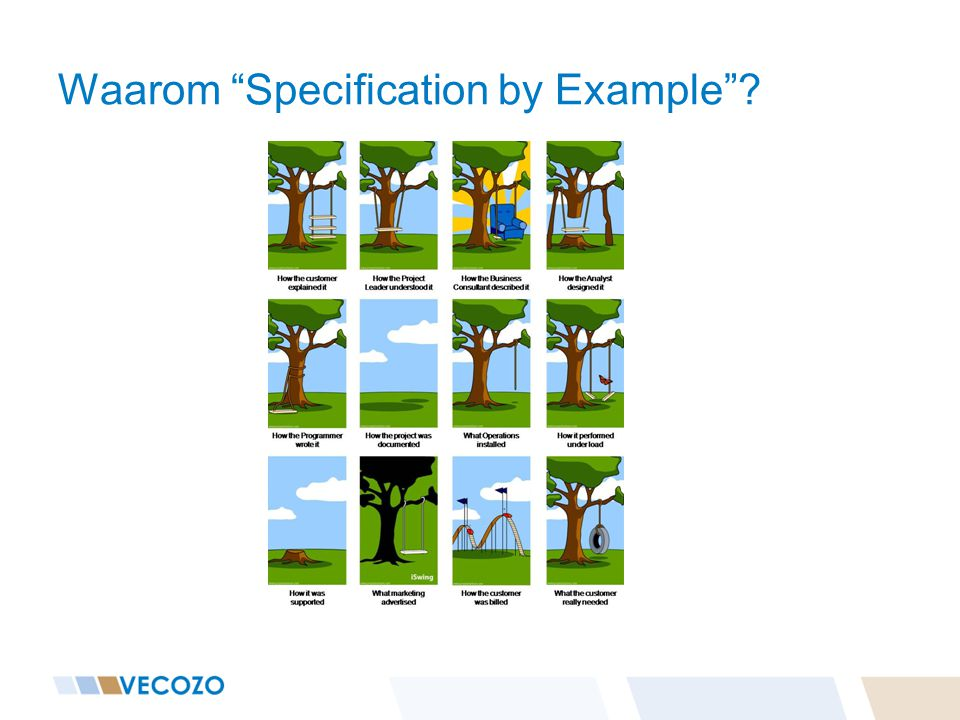 Waarom Specification by Example