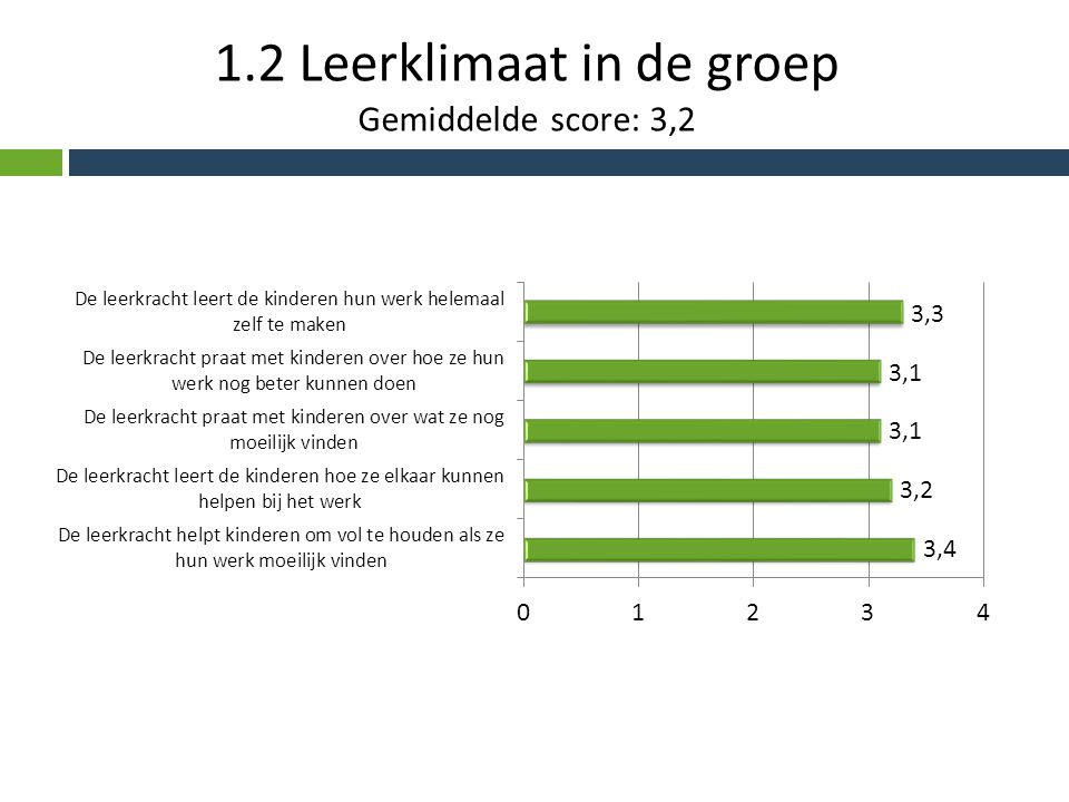 1.2 Leerklimaat in de groep Gemiddelde score: 3,2