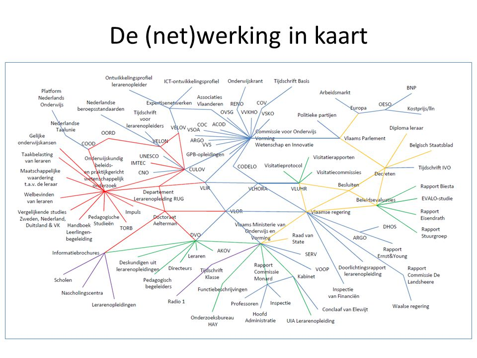 De (net)werking in kaart