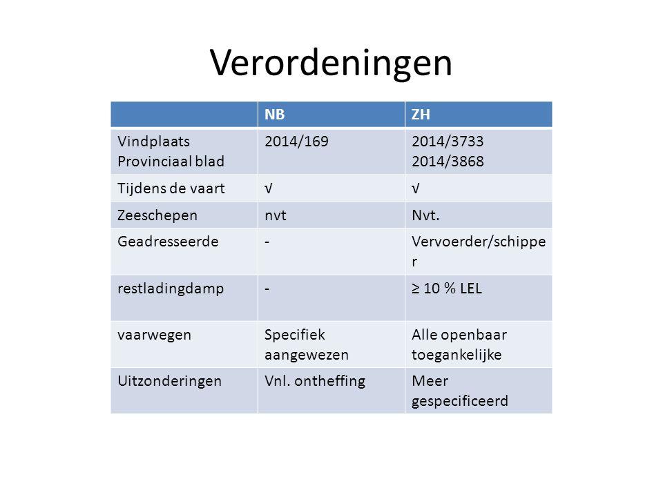 Verordeningen NB ZH Vindplaats Provinciaal blad 2014/169 2014/3733