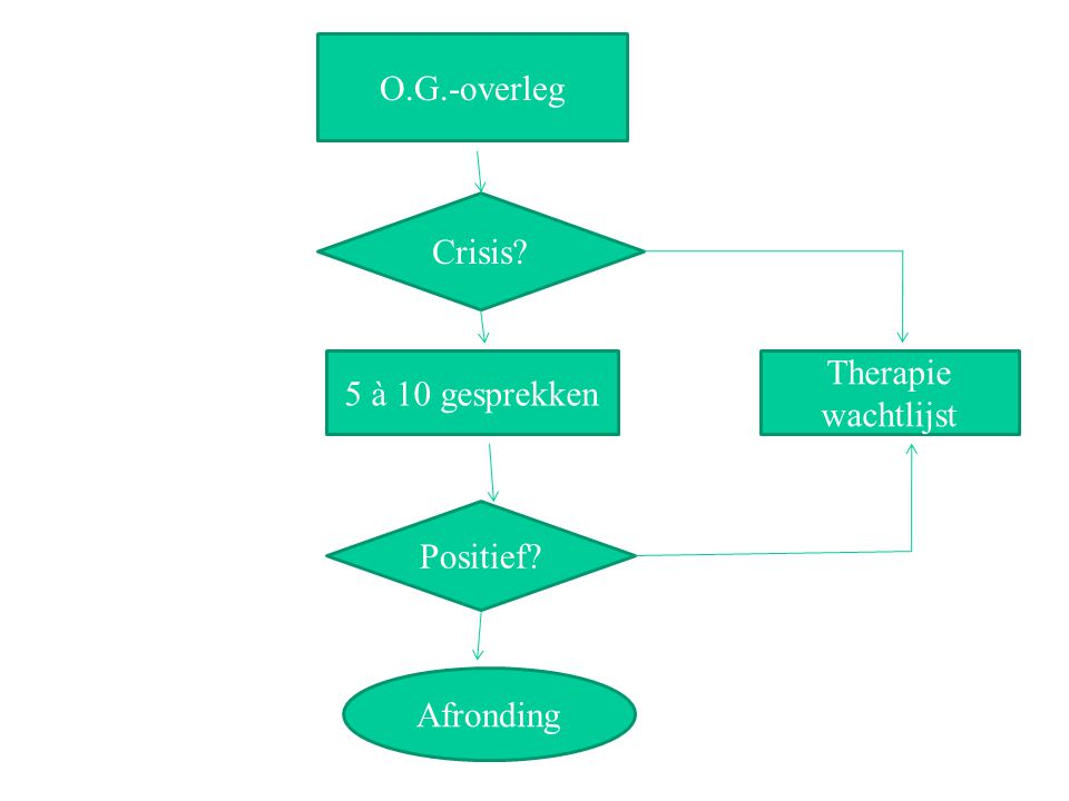 O.G.-overleg Crisis 5 à 10 gesprekken Therapie wachtlijst Positief Afronding
