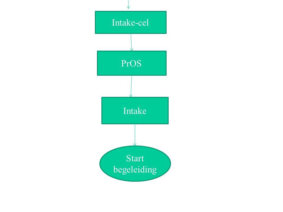 Intake-cel PrOS Intake Start begeleiding