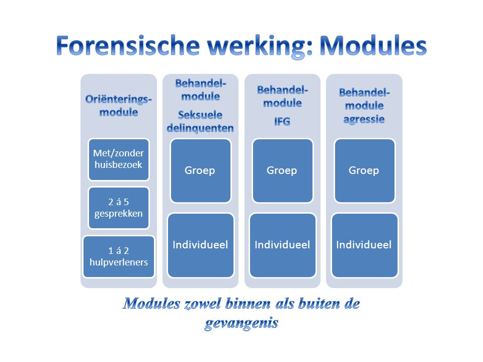 Forensische werking: Modules