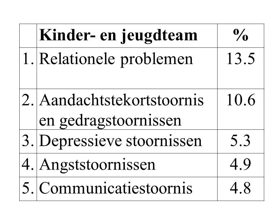 Kinder- en jeugdteam % 1. Relationele problemen. 13.5. 2. Aandachtstekortstoornis en gedragstoornissen.