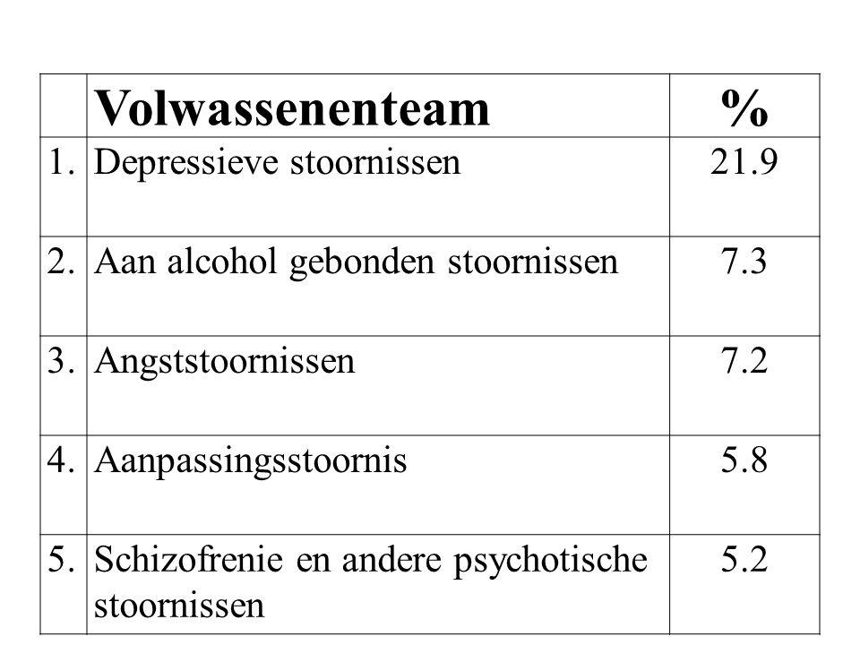 Volwassenenteam % 1. Depressieve stoornissen 21.9 2.