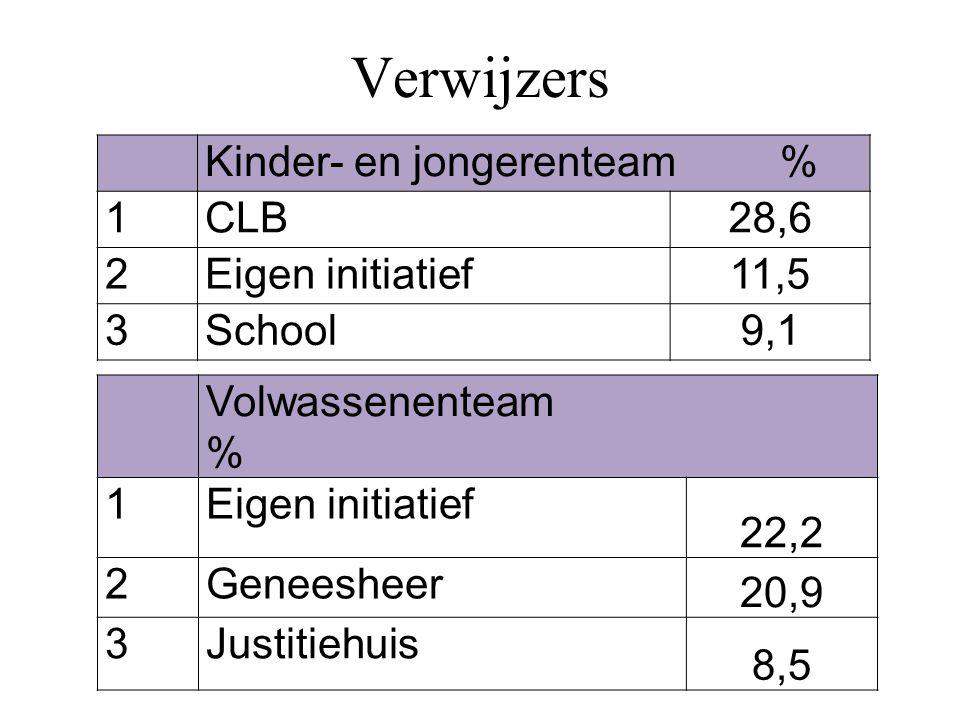 Verwijzers Kinder- en jongerenteam % 1 CLB 28,6 2 Eigen initiatief