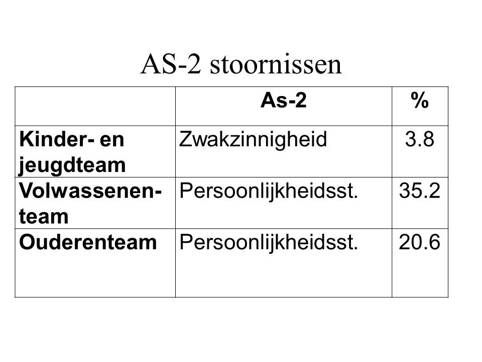 AS-2 stoornissen As-2 % Kinder- en jeugdteam Zwakzinnigheid 3.8