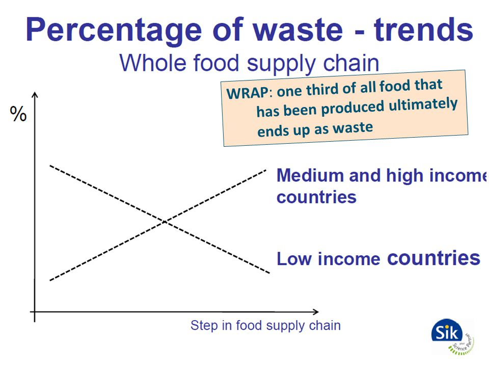 WRAP: one third of all food that has been produced ultimately ends up as waste