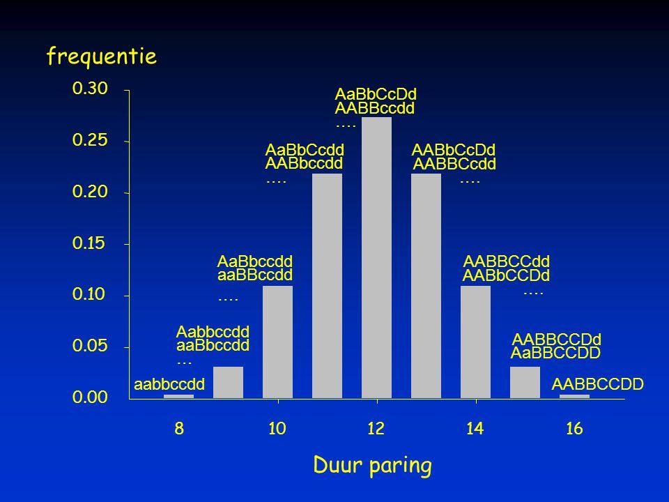 frequentie Duur paring 0.30 AaBbCcDd AABBccdd …. 0.25 AaBbCcdd