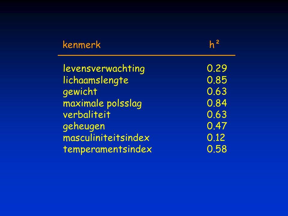 kenmerk h² levensverwachting 0.29. lichaamslengte 0.85. gewicht 0.63. maximale polsslag 0.84.
