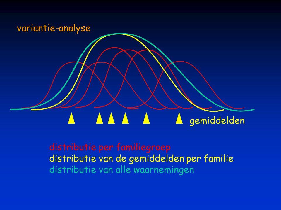 variantie-analyse gemiddelden. distributie per familiegroep. distributie van de gemiddelden per familie.