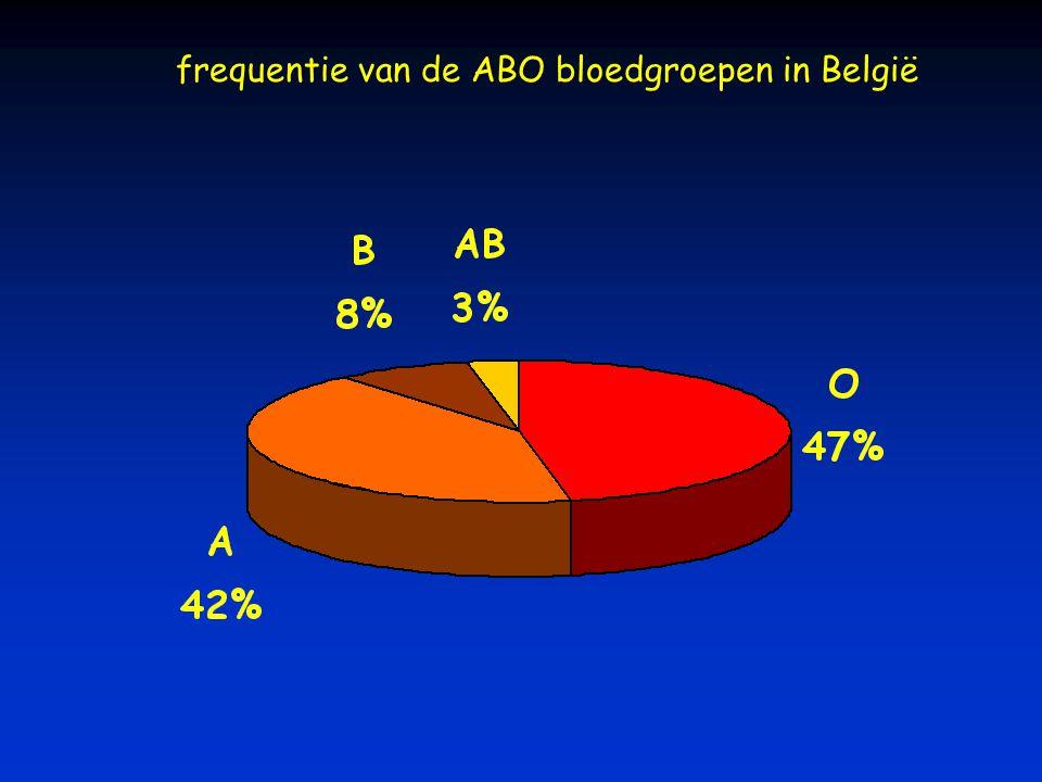 frequentie van de ABO bloedgroepen in België