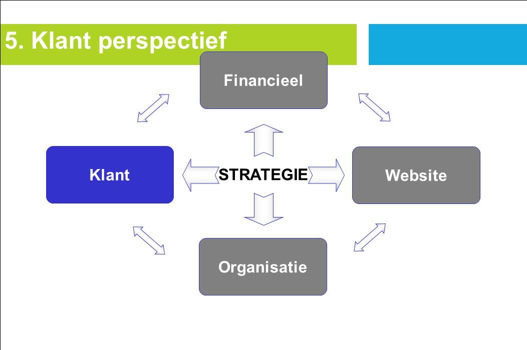 5. Klant perspectief Financieel Klant Website STRATEGIE Organisatie