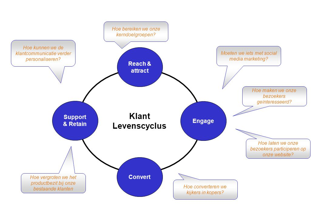 Klant Levenscyclus Reach & attract Support & Retain Engage Convert