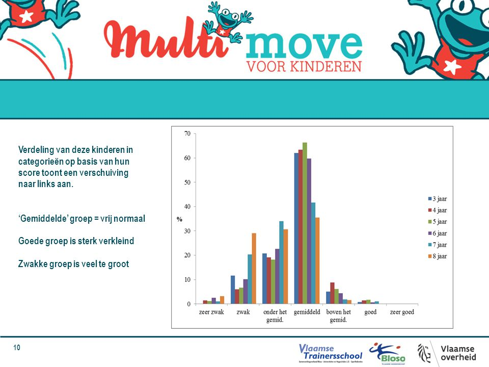 Verdeling van deze kinderen in categorieën op basis van hun score toont een verschuiving naar links aan.