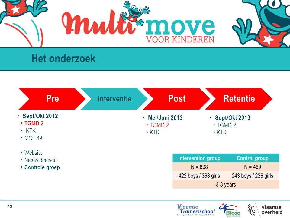 Het onderzoek Pre Post Retentie Interventie Sept/Okt 2012