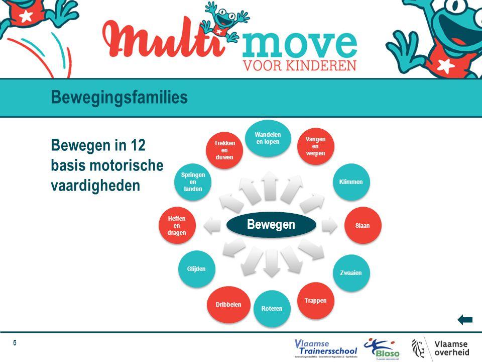 Bewegingsfamilies Bewegen in 12 basis motorische vaardigheden Bewegen
