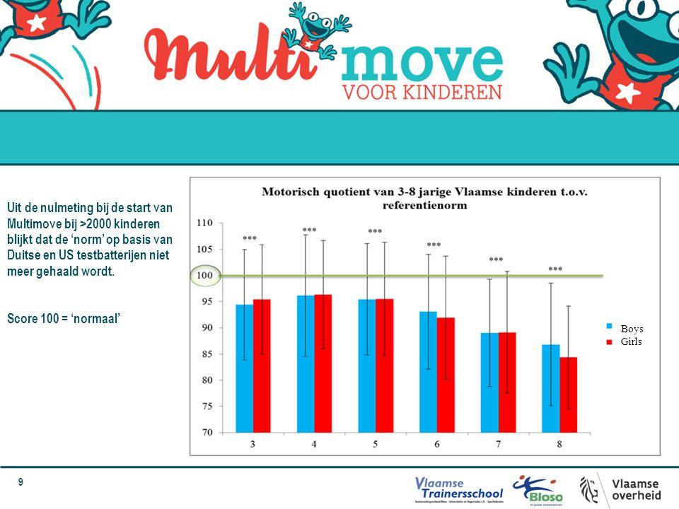 Uit de nulmeting bij de start van Multimove bij >2000 kinderen blijkt dat de 'norm' op basis van Duitse en US testbatterijen niet meer gehaald wordt.