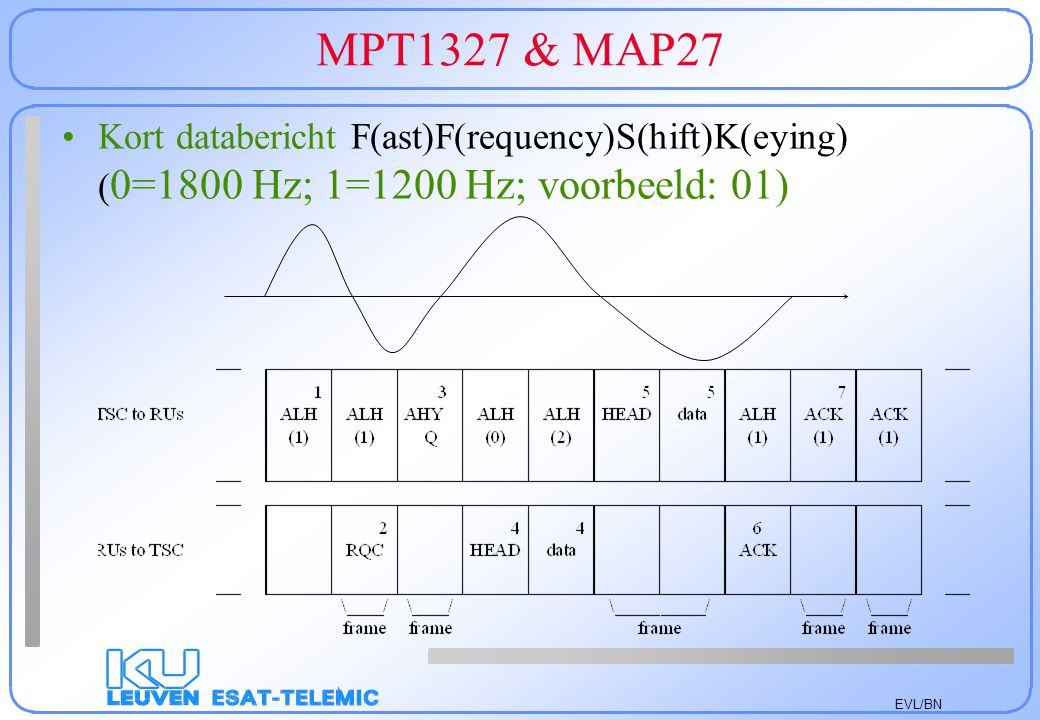 MPT1327 & MAP27 Kort databericht F(ast)F(requency)S(hift)K(eying) (0=1800 Hz; 1=1200 Hz; voorbeeld: 01)