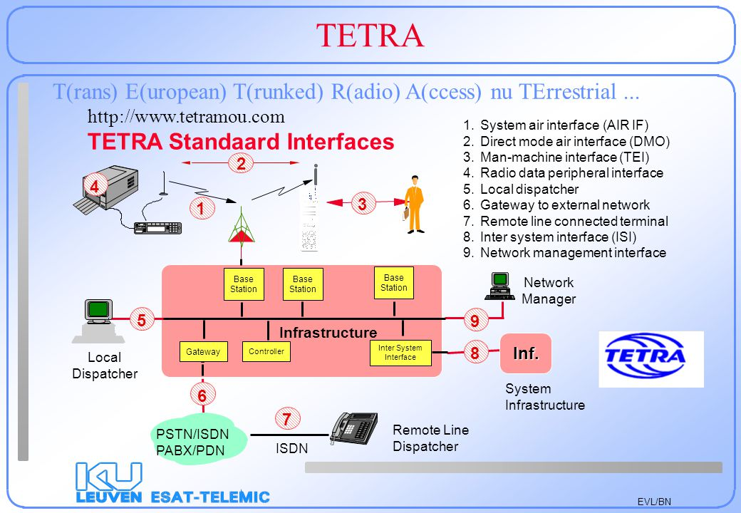 Inter System Interface
