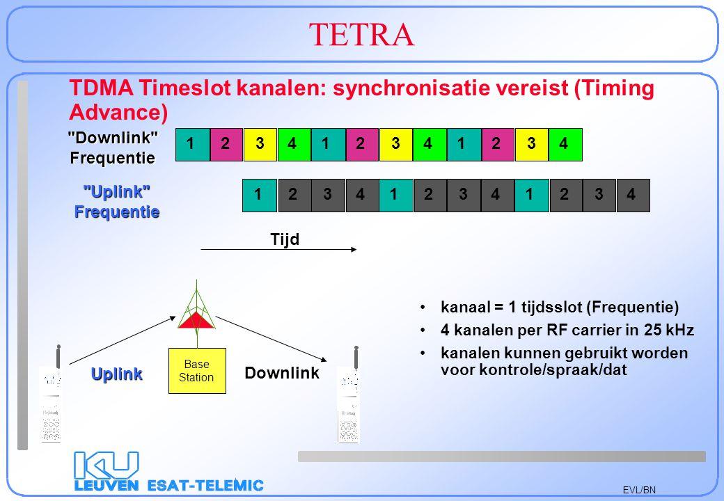 TETRA TDMA Timeslot kanalen: synchronisatie vereist (Timing Advance)