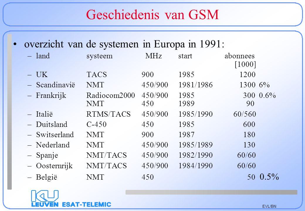 Geschiedenis van GSM overzicht van de systemen in Europa in 1991: