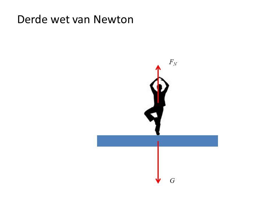 Derde wet van Newton FN G