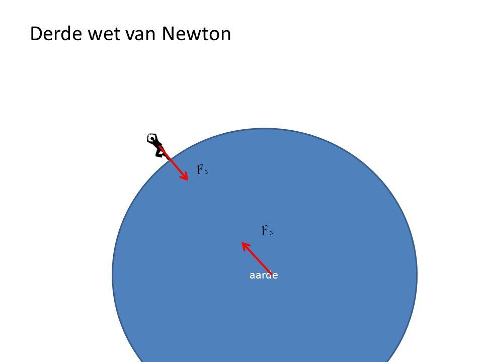 Derde wet van Newton aarde Fz Fz