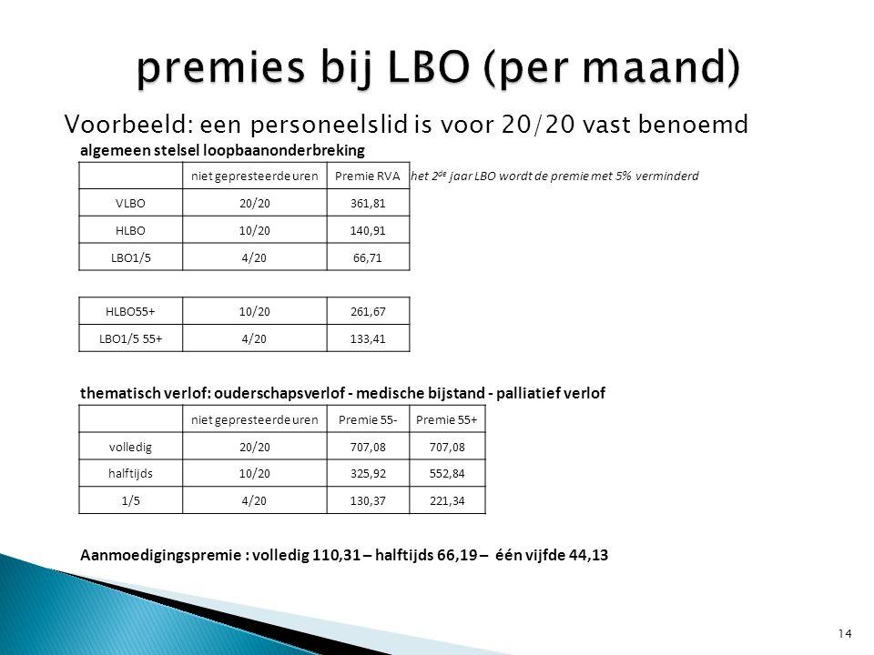 premies bij LBO (per maand)