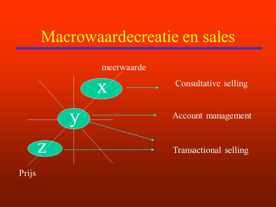 Macrowaardecreatie en sales