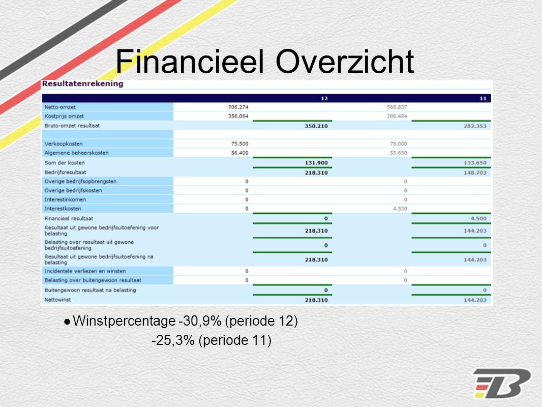 Financieel Overzicht Periode 11 aflossing van lening
