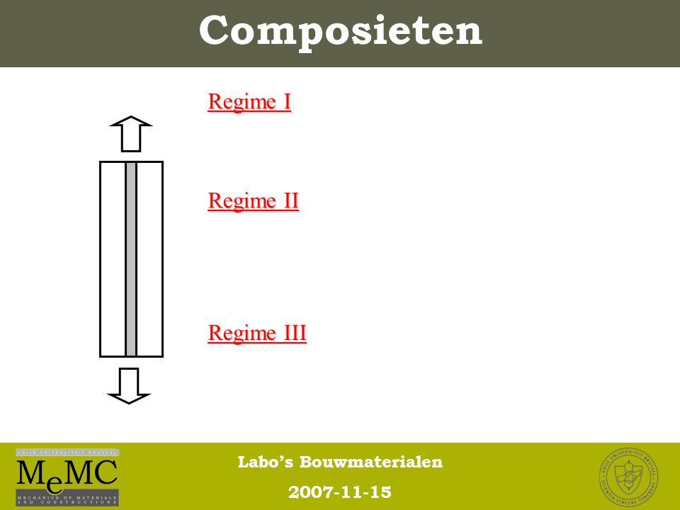 Composieten Regime I Regime II Regime III