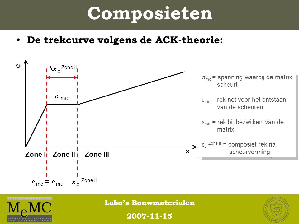 Composieten De trekcurve volgens de ACK-theorie:    c Zone II  mc