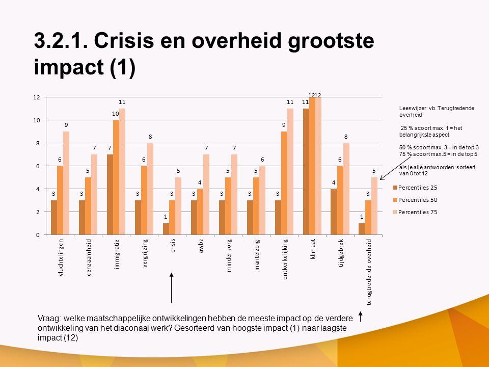 3.2.1. Crisis en overheid grootste impact (1)