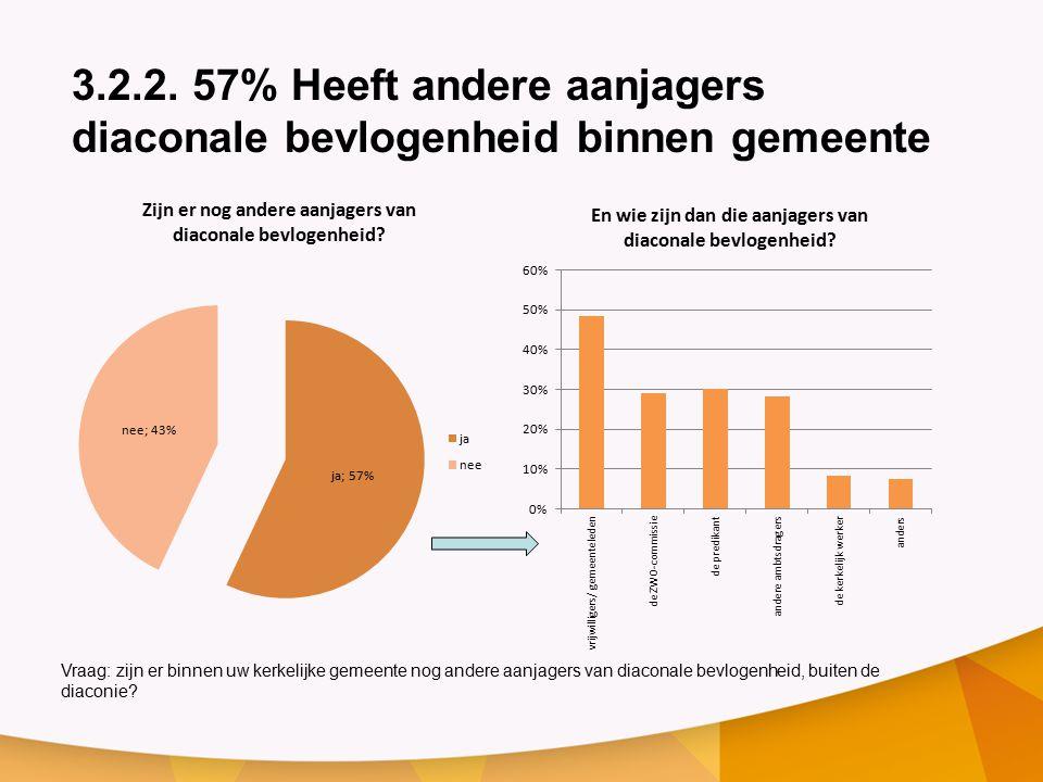 3.2.2. 57% Heeft andere aanjagers diaconale bevlogenheid binnen gemeente
