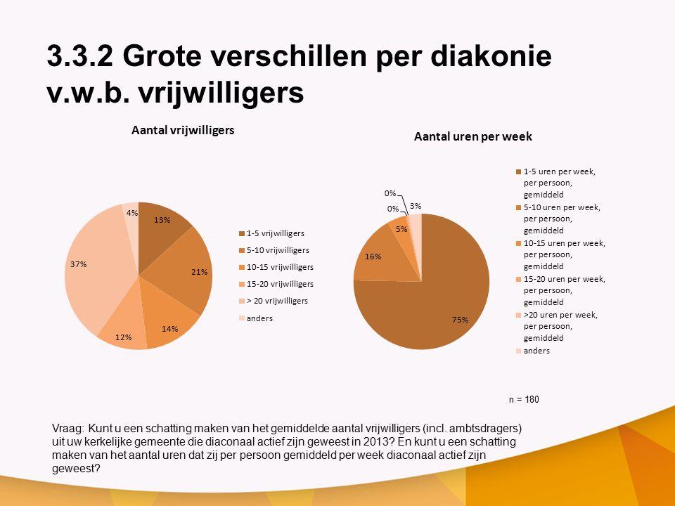 3.3.2 Grote verschillen per diakonie v.w.b. vrijwilligers